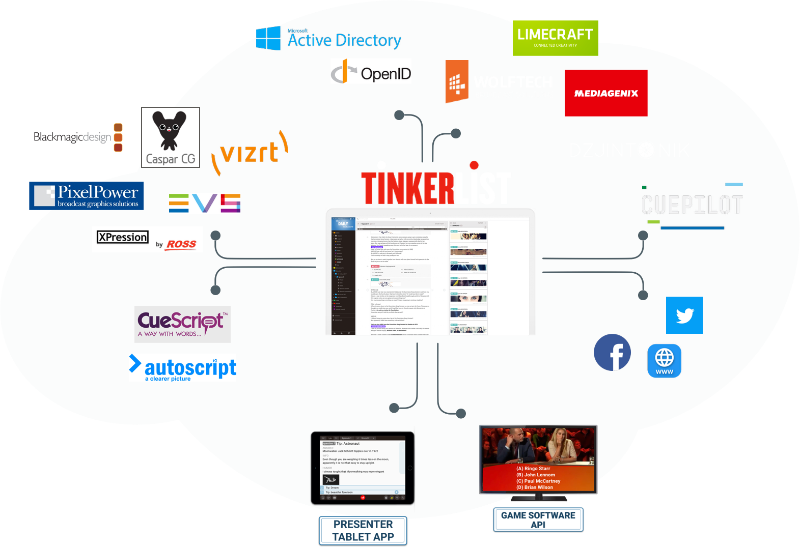 TinkerList - Create superior television content, together, faster!